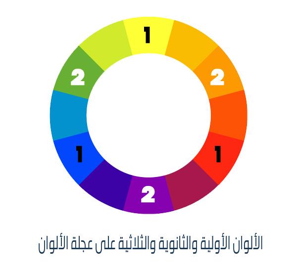 عجلة الألوان والألوان الأولية والثانوية والثلاثية