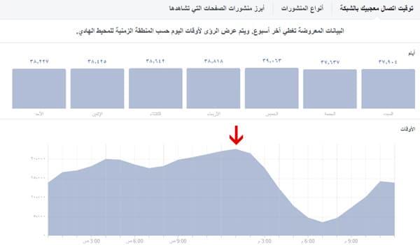 تحديد أوقات الذروة أو الأوقات التي يتواجد فيها عدد كبير من المتابعين على فيسبوك