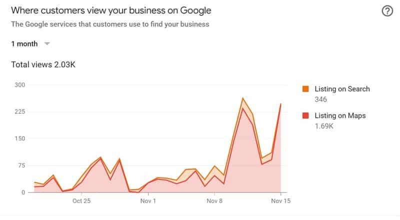 مخطط يوضح عدد مرات ظهور نشاط تجاري ضمن نتائج البحث وكذلك عدد مرات الظهور على خرائط جوجل